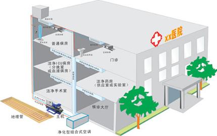 医院工程zhongyang空调解决方案
