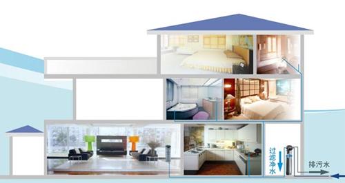 别墅中央空调,别墅空调安装,安装中央空调
